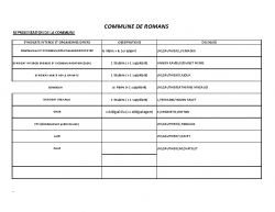 LISTE COMMISSIONS-SYNDICATS 2020